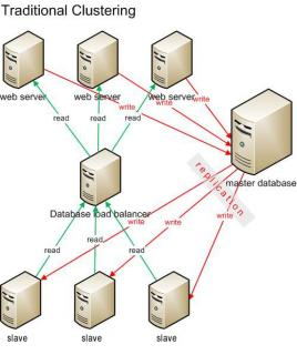 What is a Database Cluster? database cluster
