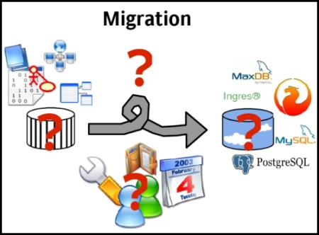 What is a Database Migration? database migration