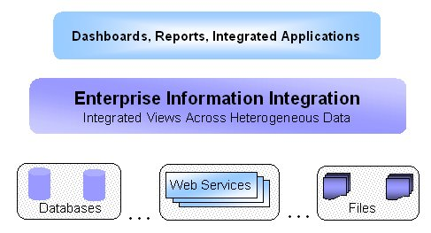 What is Enterprise Information Integration Enterprise Information Integration