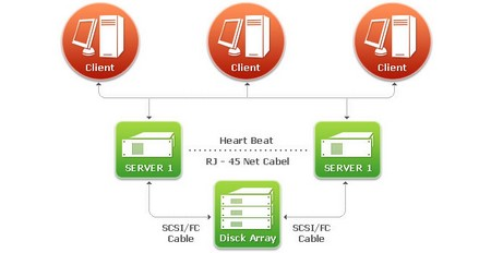 What are High Availability Clusters High Availability Clusters